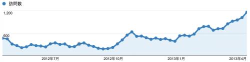 趣味系サイトの訪問数